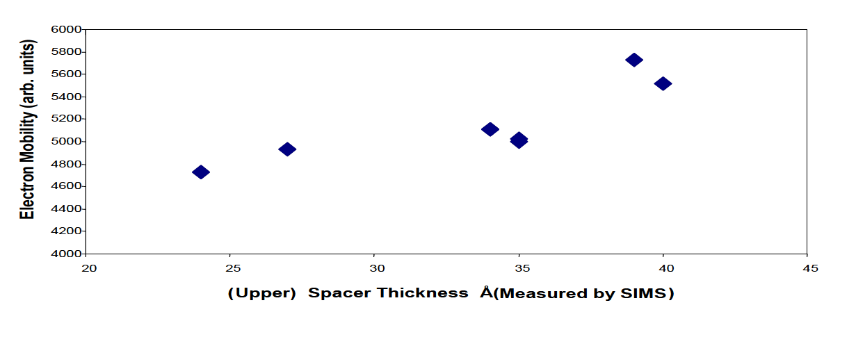 Figure 3. Relationship between spacer layer thickness (as measured by PCOR-SIMSSM) and electron mobility.