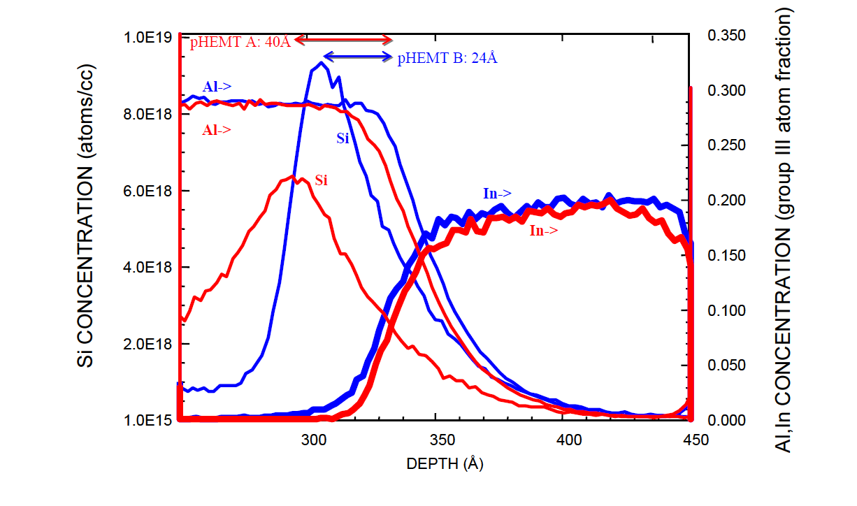 Figure 4. PCOR-SIMSSM profiles of the active region of two of the samples from the Spacer Layer study shown in Fig. 3. The measured thicknesses of the spacer layers of the two structures are shown in the figure.