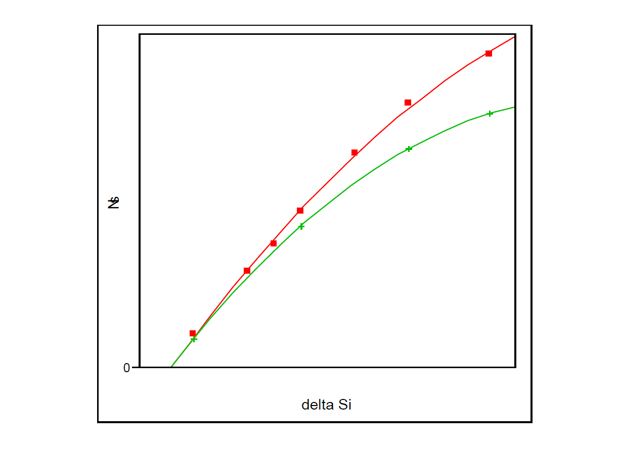 Figure 5. Relationship between total Si areal density in deltadoped spikes (as measured by PCOR-SIMSSM) and active layer charge density for a thin spacer (red curve) and for a thick spacer (green curve).