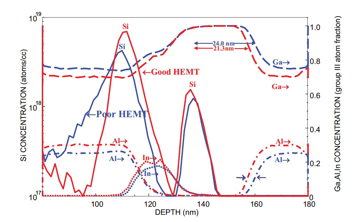 Fig. 6. Routine SIMS profiles of the Group III elemental composition and the Si doping spikes for good and bad HEMT devices.