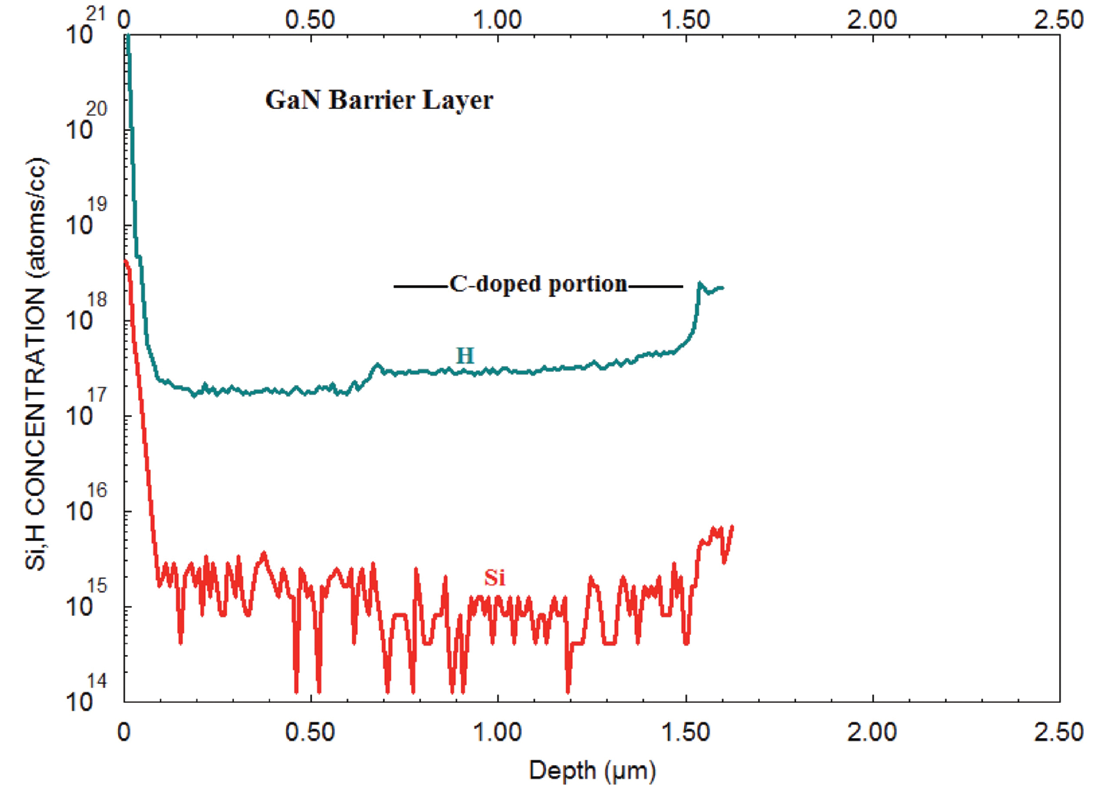 Figure 5. Low-detection-limit measurements by PCOR-SIMS reveal the presence of hydrogen and silicon in the GaN barrier layer of a GaN-on-silicon HEMT.