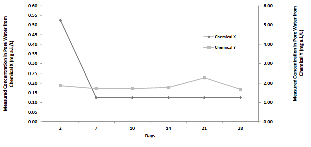 Figure 1: Example of measured concentrations in pure water used to determine time needed to equilibrate the test system prior to adding organisms.