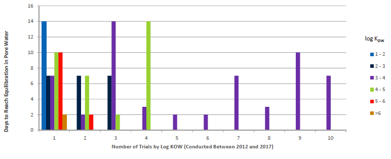 Figure 3: Equilibration time in days for pesticides based on their log KOW