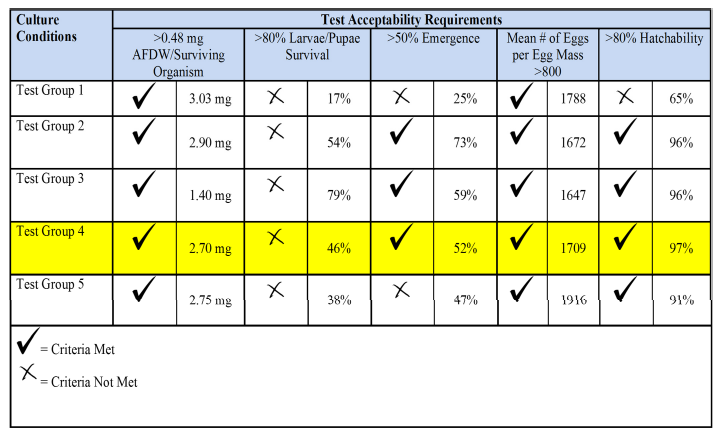 Table 2: An evaluation of validity criteria results from the 2016 culture trial