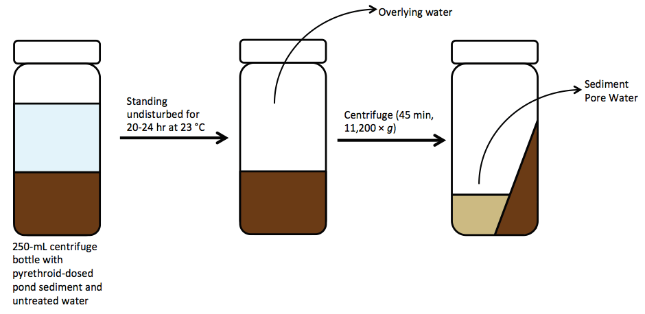 Figure 3. Preparation of Pond Sediment Pore Water.
