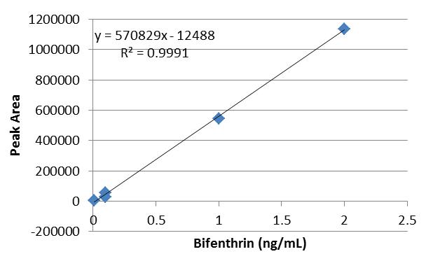 Table 1. Bifenthrin External Standard (top) and Internal Standrd (bottom).
