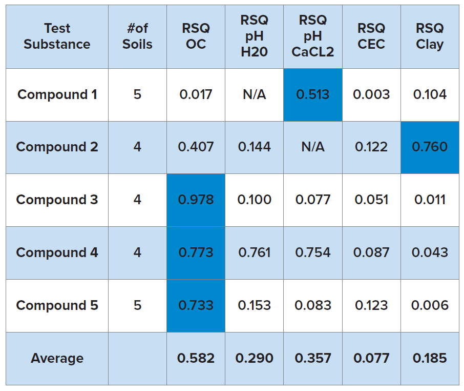 The percent organic matter was the soil characteristic most frequently exhibiting the highest correlation to Kd for nitrogenous compounds, with three test substances yielding r-squared values in excess of 0.73. Percent clay and pH in CaCl2 were the most highly correlated parameters for one compound each.