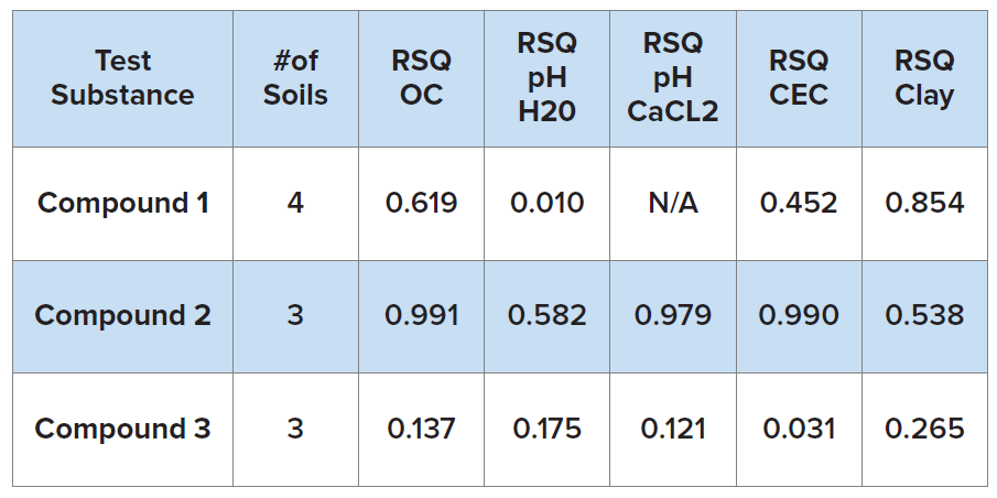 The final group included compounds not linked by specific chemistries, and included antibiotics, organophosphates, and biologics. A total of 7 compounds in this group were studied. These compounds had moderate Kd values, with a median value of 13 for the group. Unsurprisingly, for such a varied group of chemicals various soil properties were relevant depending on the compound. Organic carbon content, pH in CaCl2, and clay content were the soil characteristics most frequently exhibiting the highest correlation to Kd, with two test substances each. Soil pH in water was the most highly correlated parameter for one compound.