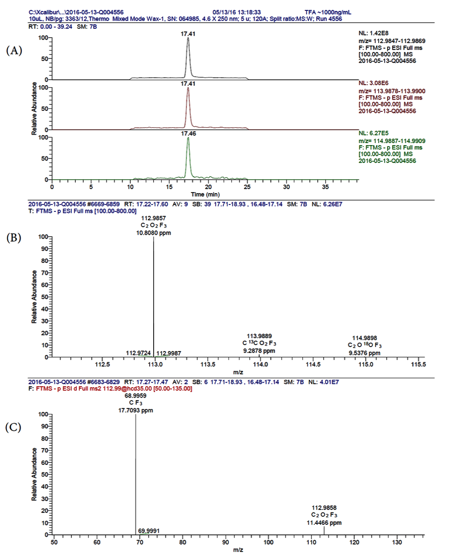 Figure 3.2: Compared with commercial TFA Standard (ESI-) LCMS Analysis of commercial TFA Standard