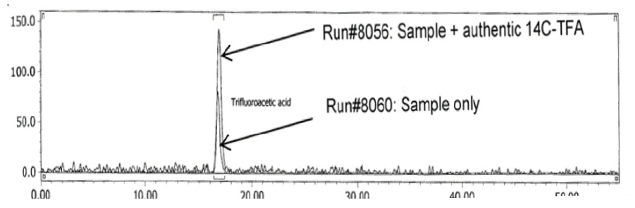 Figure 4.4: In a wheat sample grown in soil treated with [phenyl-U-14C]pesticide [Mixed Mode HPLC]