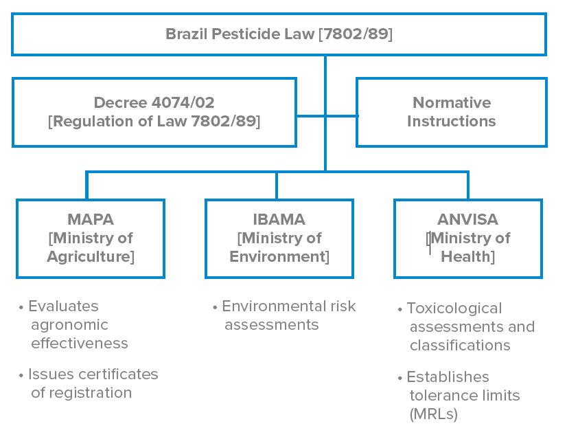 The registration of agrochemicals in Brazil involves three federal agencies: the Ministry of Agriculture, Livestock and Food Supply (MAPA); the Ministry of Health (ANVISA); and the Brazilian Institute of the Environment and Renewable Natural Resources (IBAMA) under the Ministry of Environment (MMA).