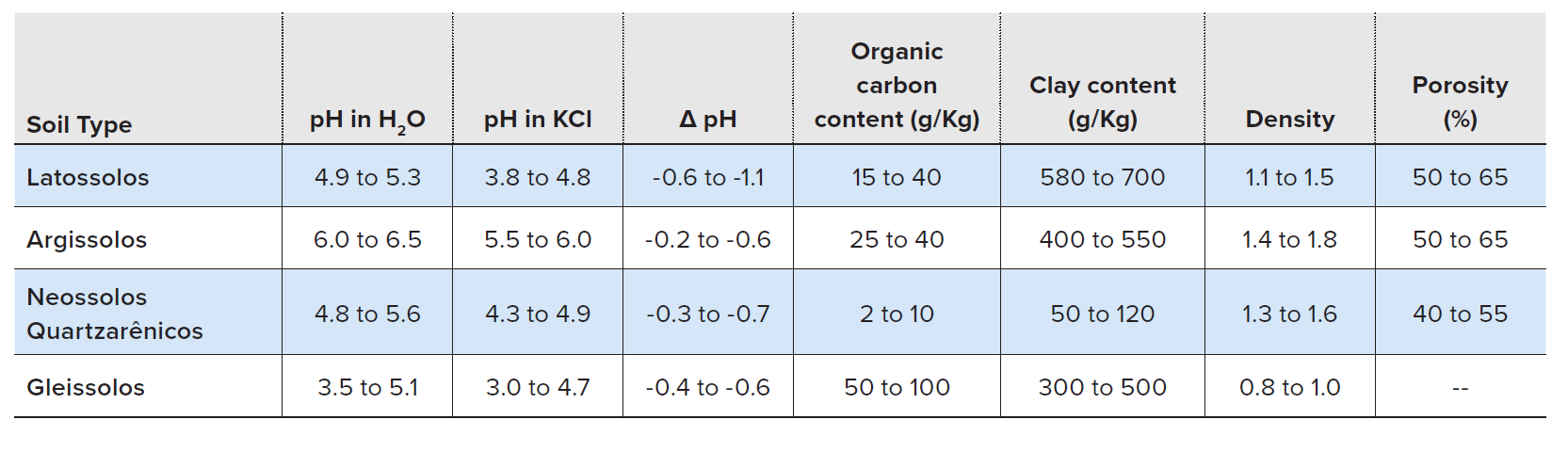 Range of values of key physicochemical characteristics expected for each soil type when collected from the A horizon (0-12 cm).